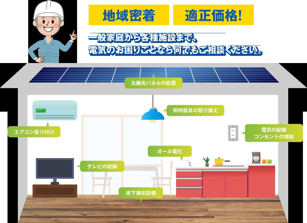 地域密着!適正価格!一般家庭から各種施設まで、電気のお困りごとなら何でもご相談ください。